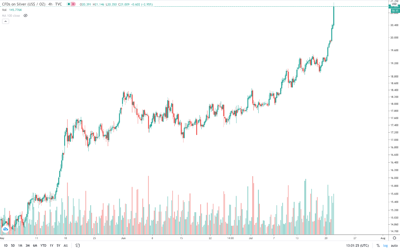 Massive silver price breakout