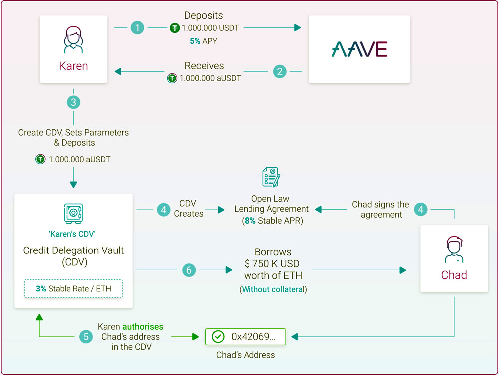 Aave lending