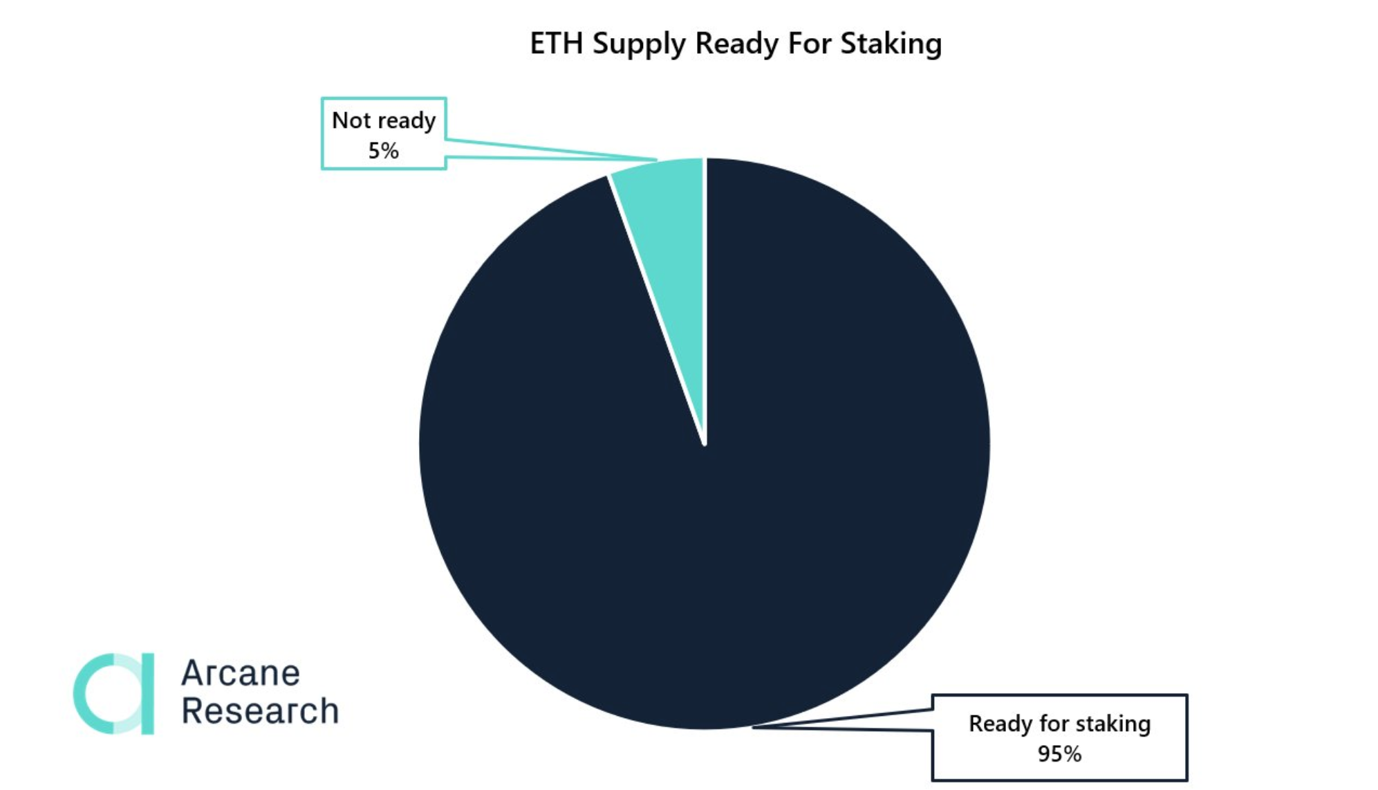 amount of ETH ready to be staked beincrypto tony toro