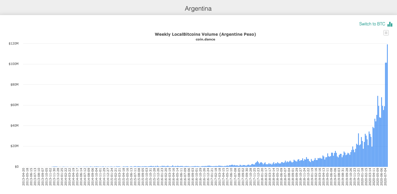 argentina localbitcoins trading volume beincrypto tony toro