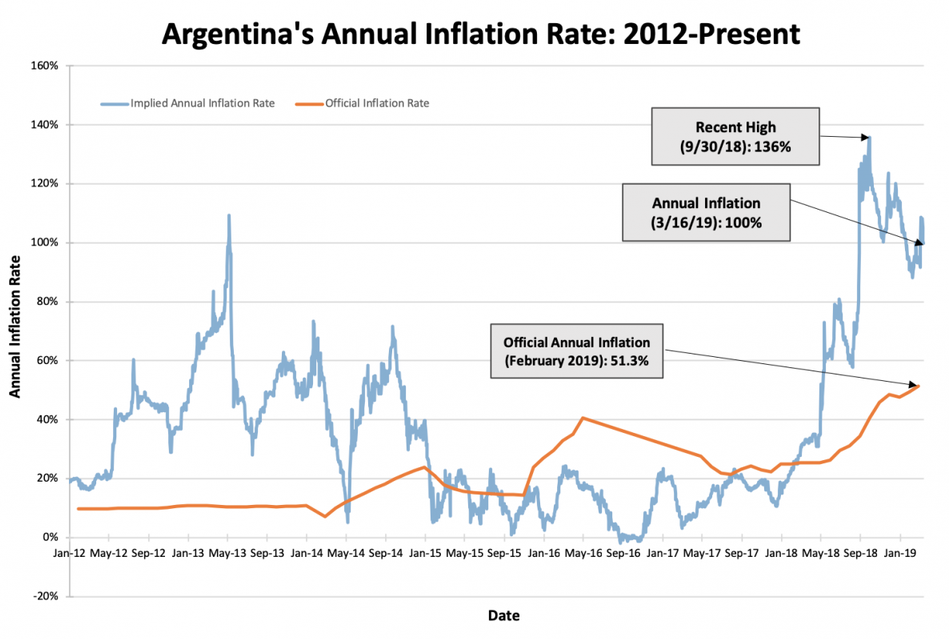 argentina real inflation versus official beincrypto tony toro