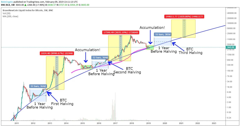 bitcoin halving evolution and prediction beincrypto tony toro