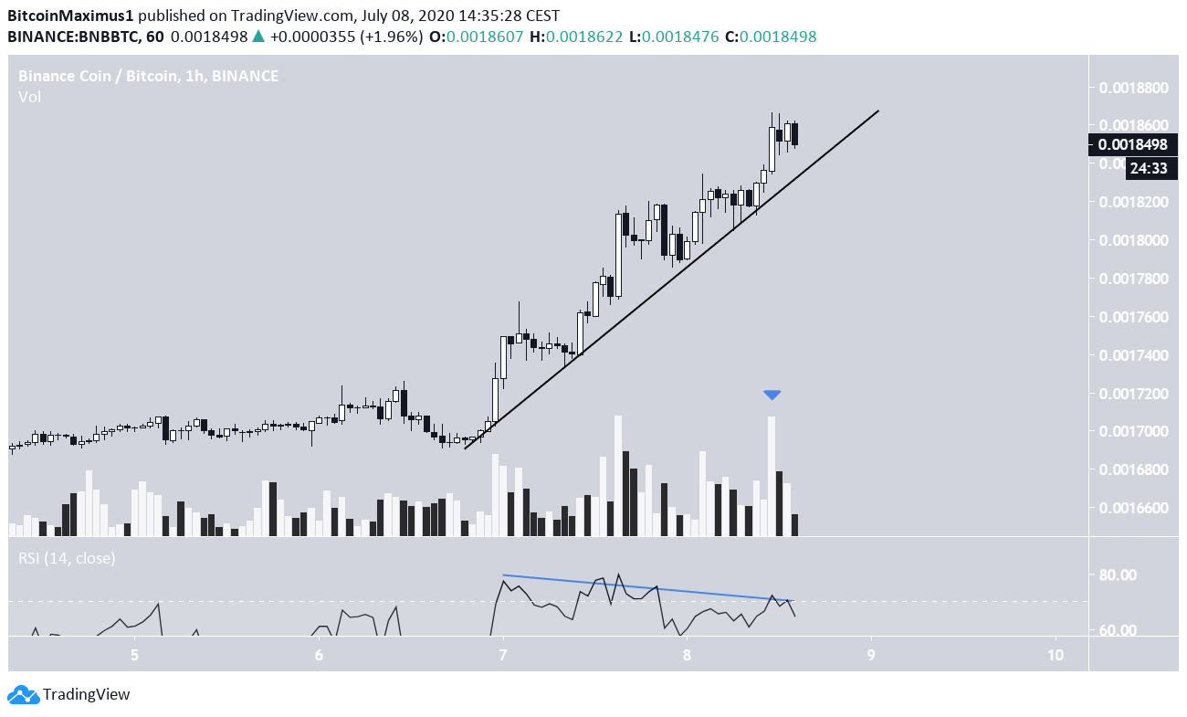 BNB Steep Support