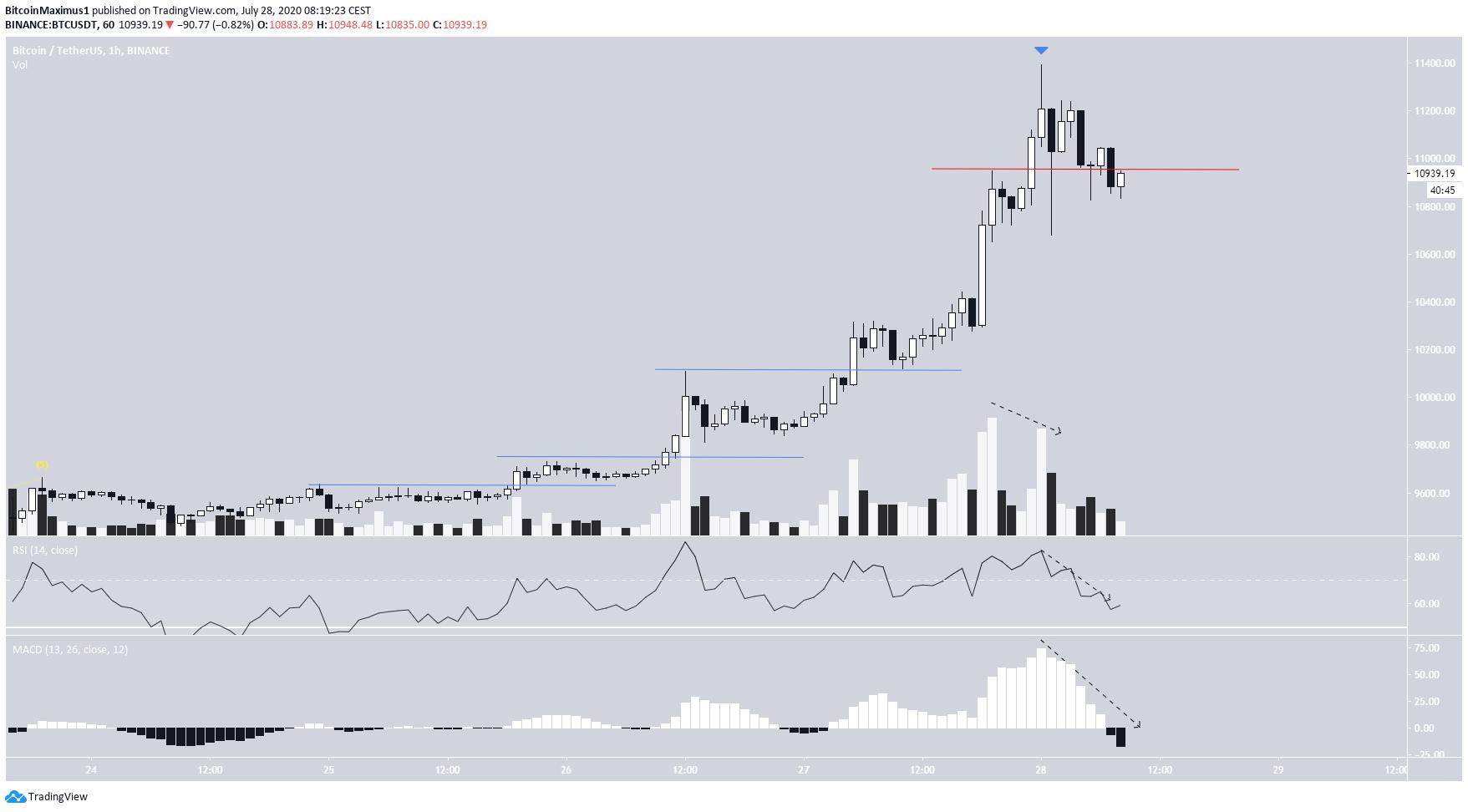 Bitcoin Hourly Overlap