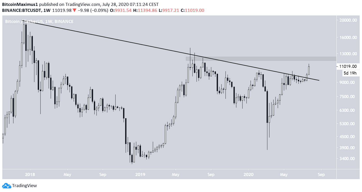Bitcoin Weekly Resistance