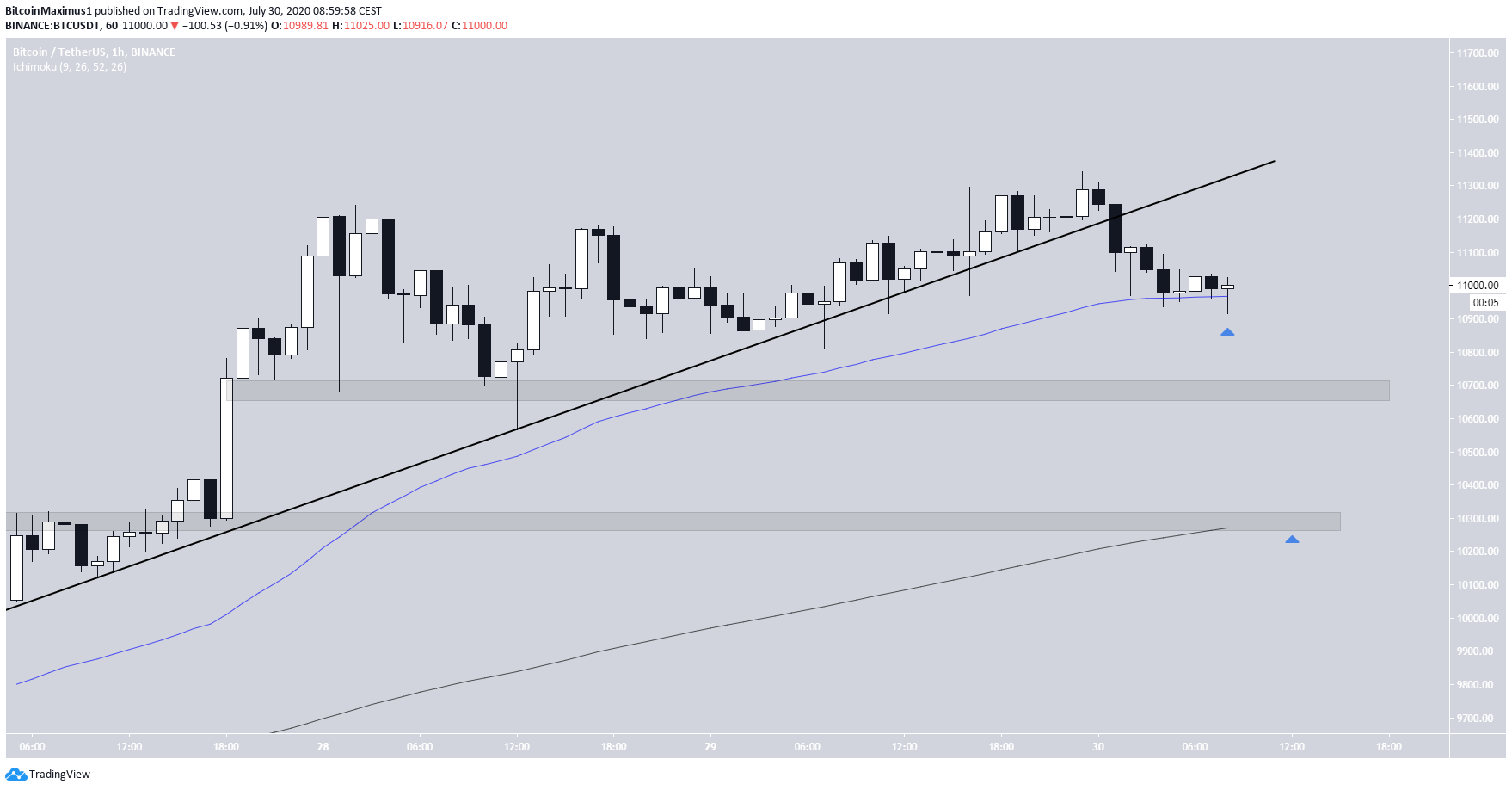 Bitcoin Ascending Support