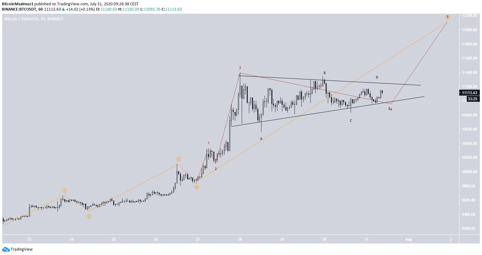 Bitcoin's Pennant