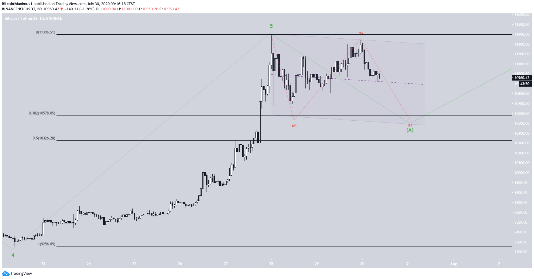 BTC Flat Correction