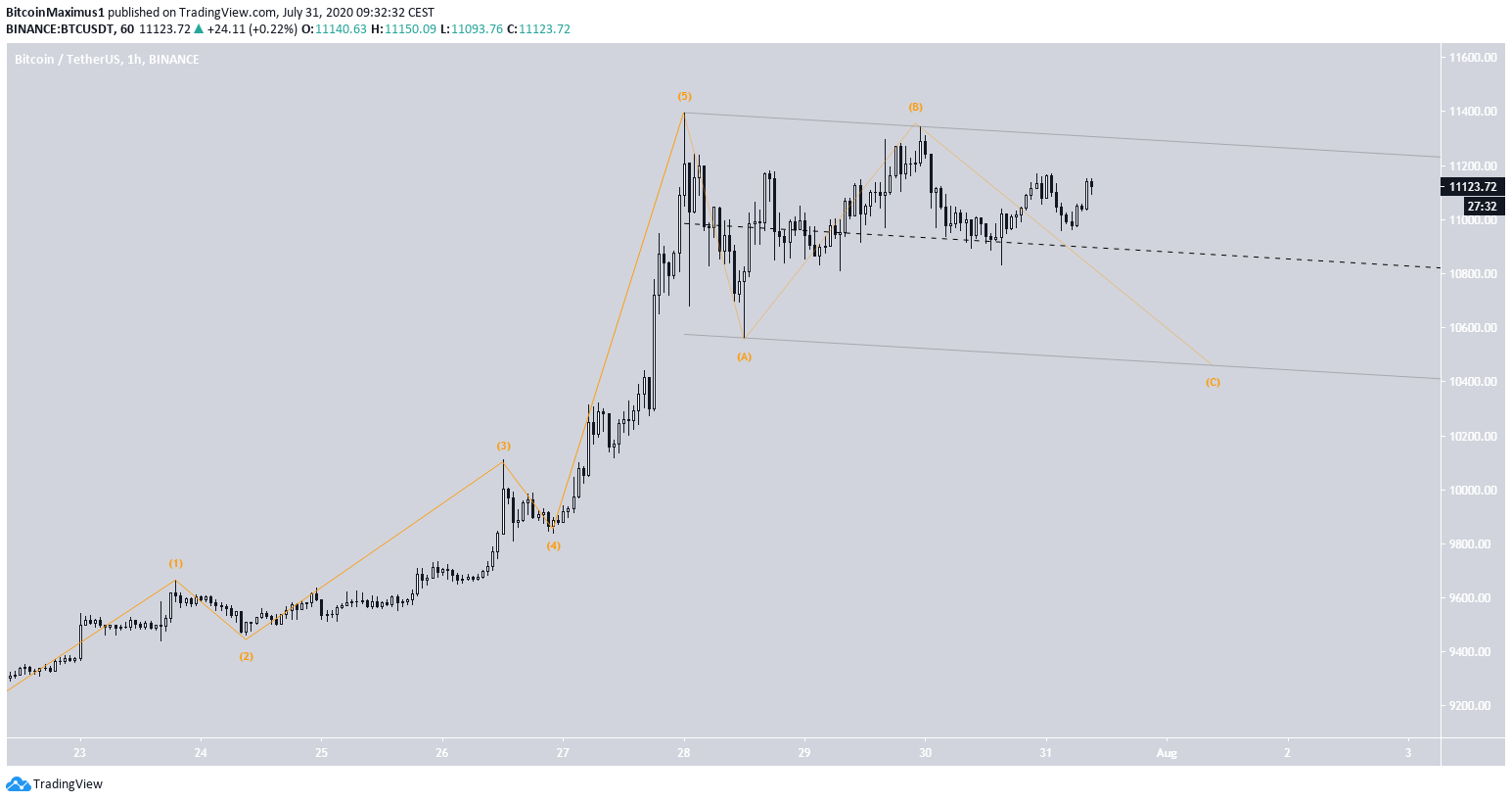 Bitcoin's Correction