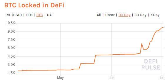 DeFI Bitcoin TVL