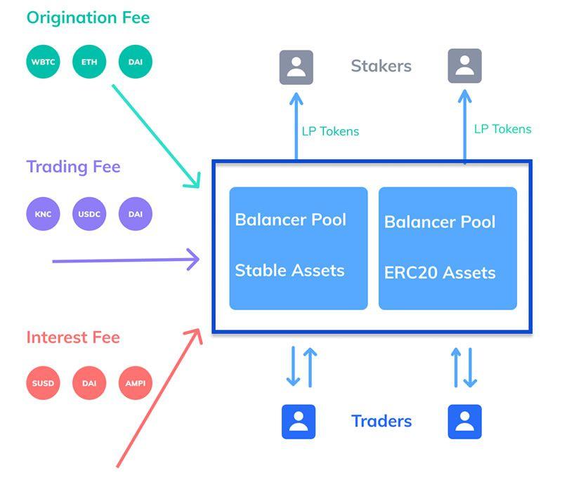 bZx token distribution