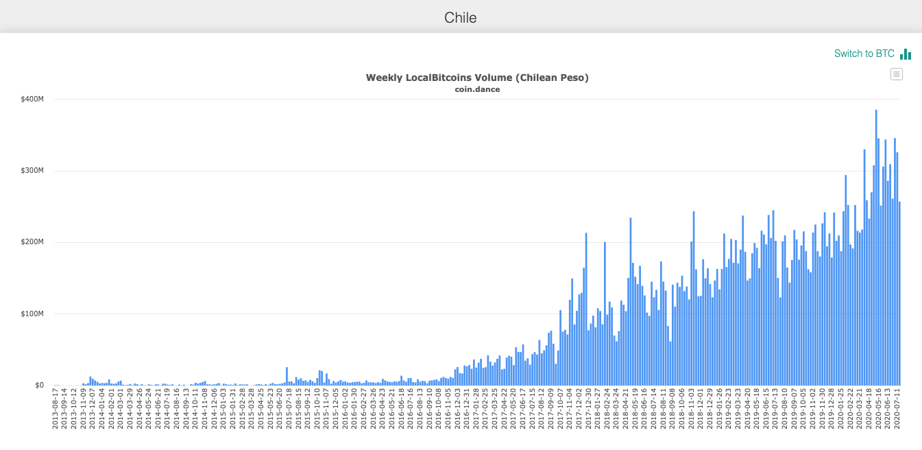 chile real inflation versus official beincrypto tony toro