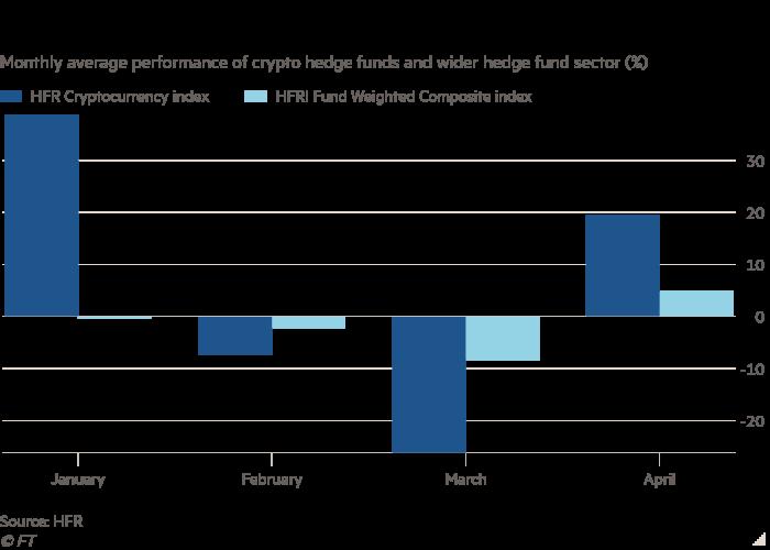 crypto hedge funds average ft beincrypto tony toro