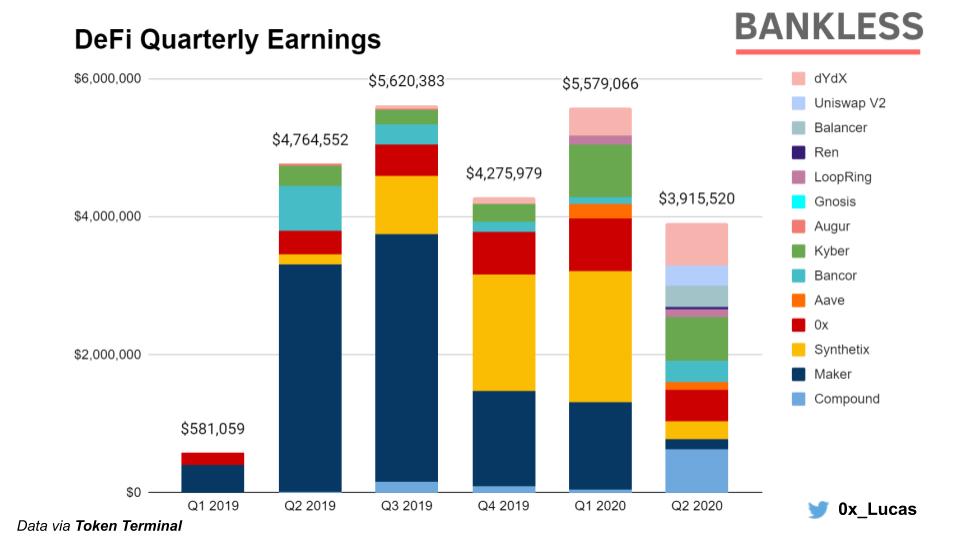 DeFi earnings