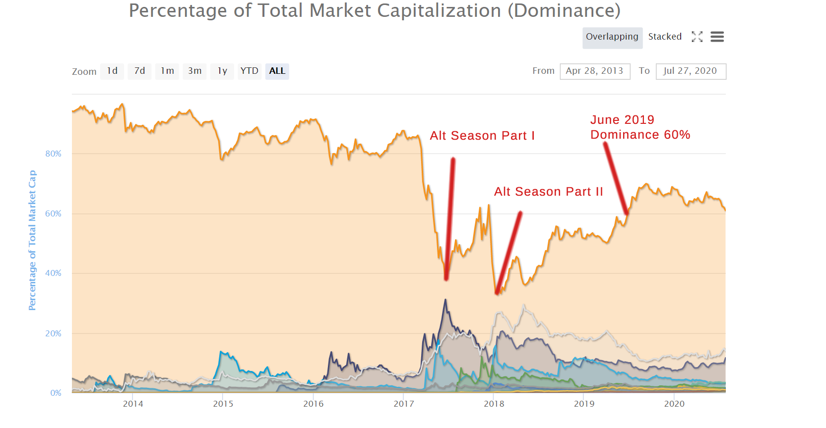 Bitcoin Dominance Chart