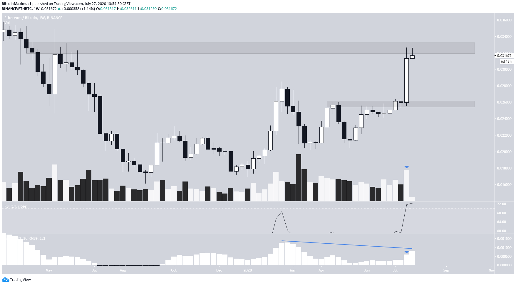 Ethereum Weekly Movement