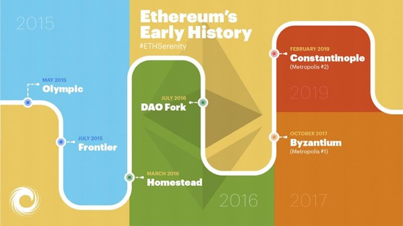 ETH early days