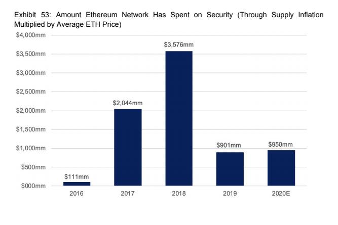 ethereum expenditure on security beincrypto tony toro