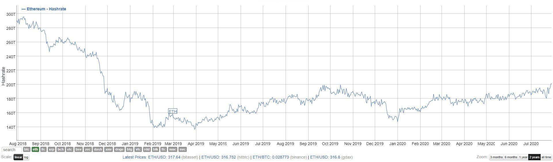 Ethereum hash rate