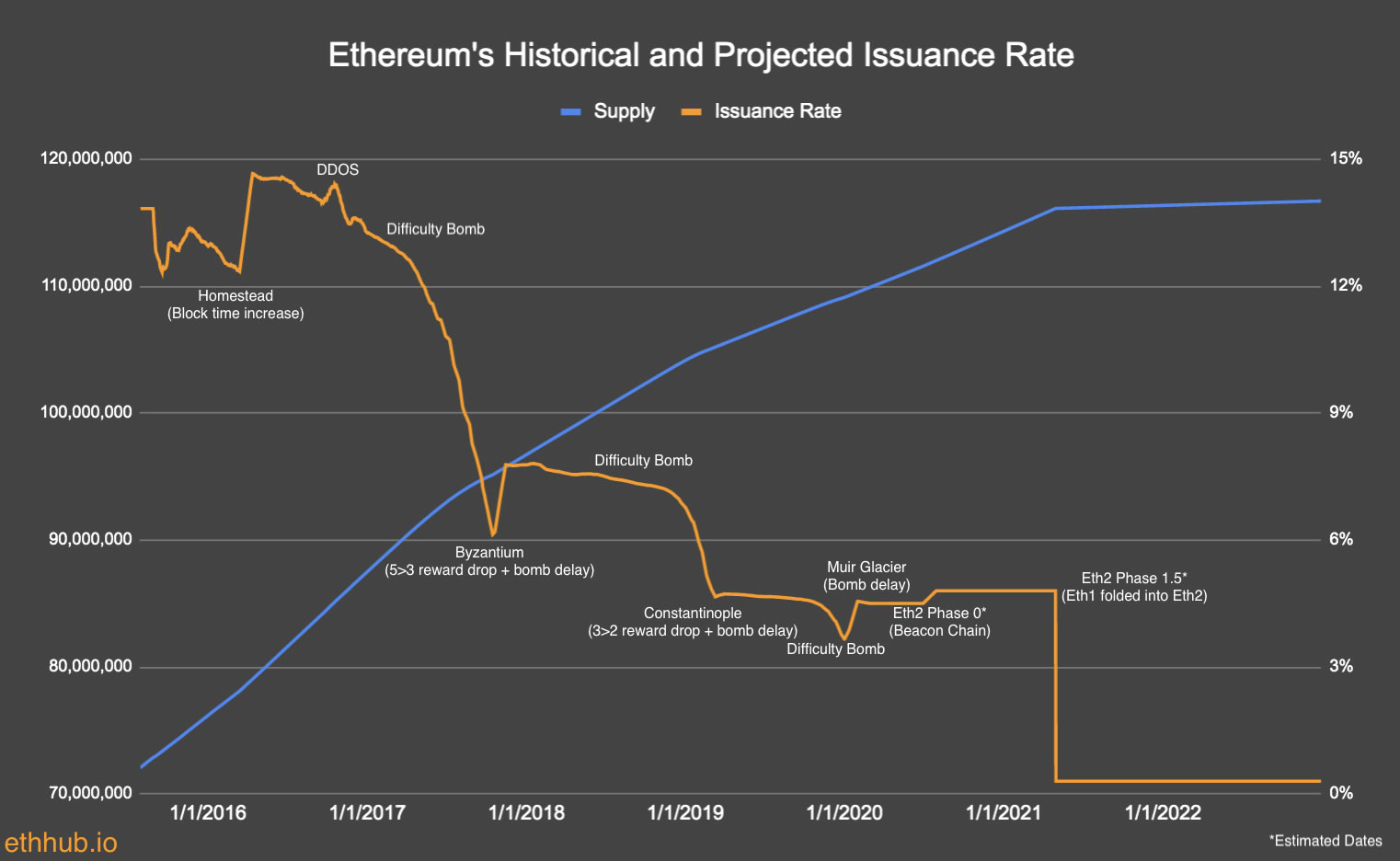 ETH Issuance
