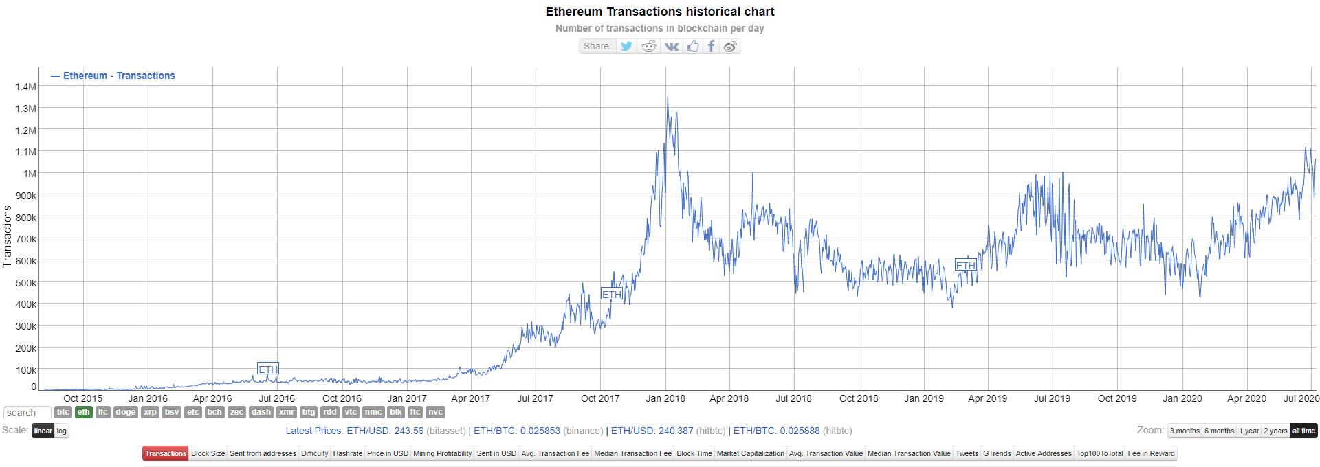 Ethereum transactions