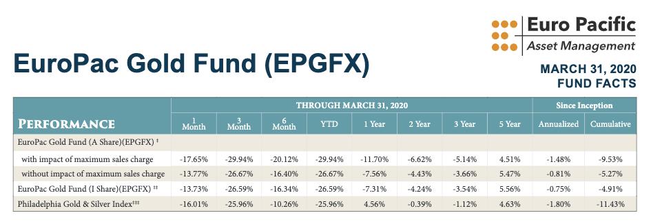 euro pacific capital fund peterschiff beincrypto tony toro