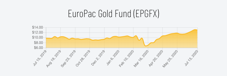 euro pacific price evolution since 2019 beincrypto tony toro