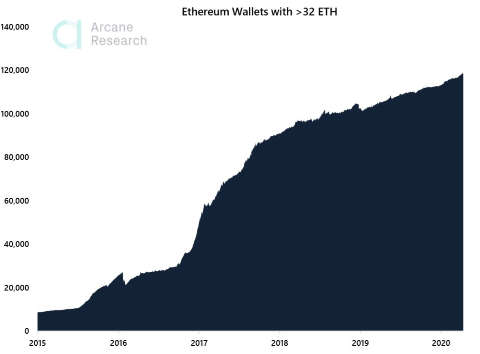 evolution of addresses with more the 32 ETH beincrypto tony toro