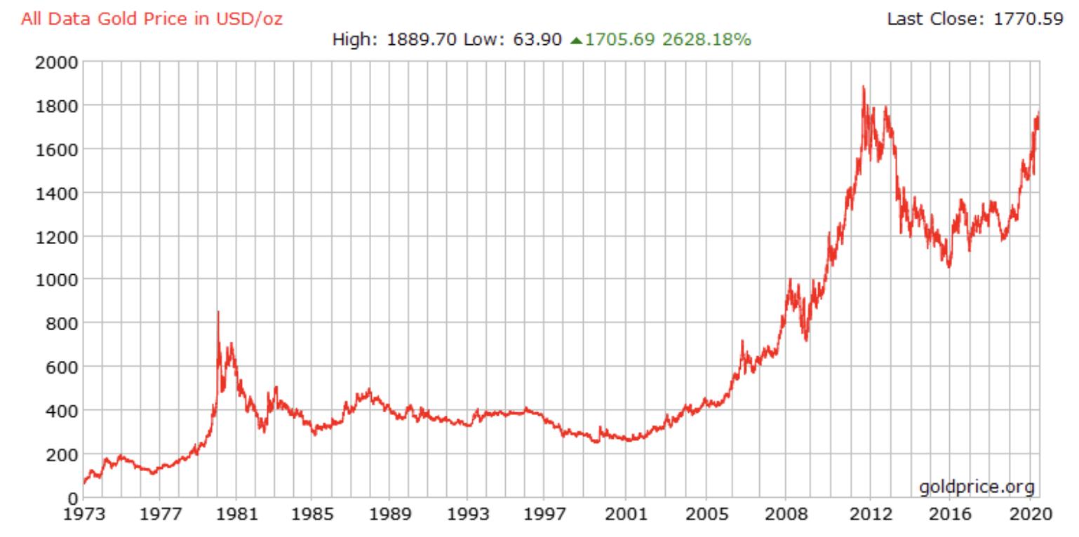 PrimeXBT gold price