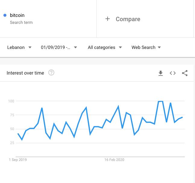 google trends bitcoin search beincrypto tony toro