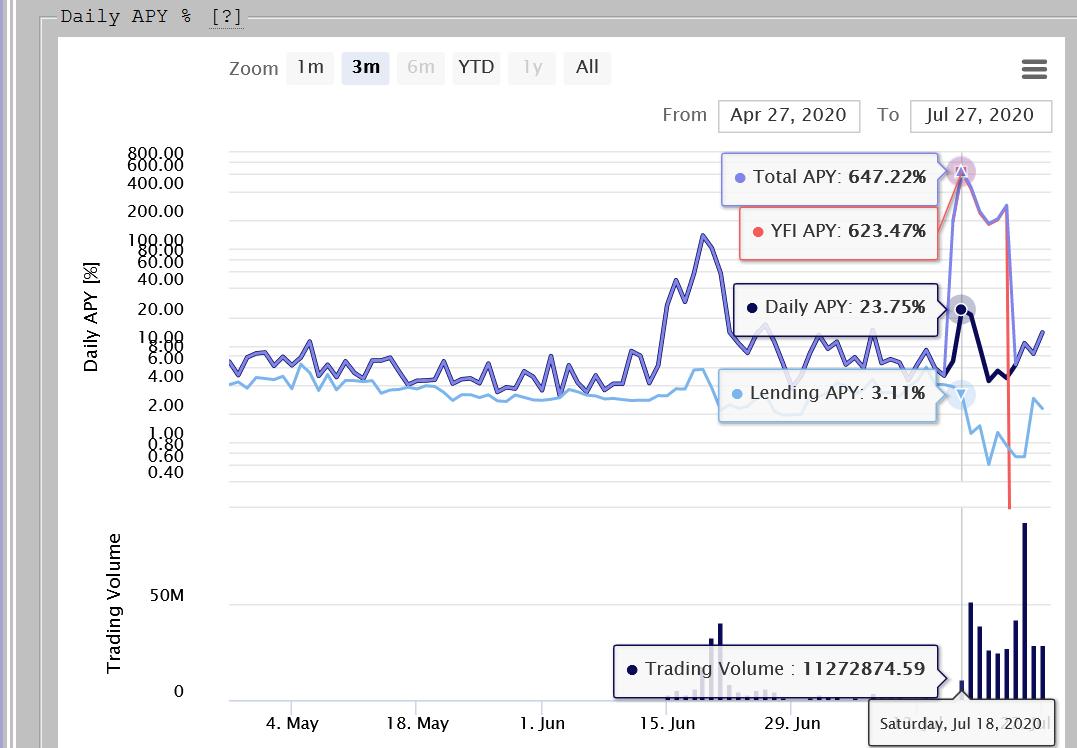 High Yield API on Curve.Fi