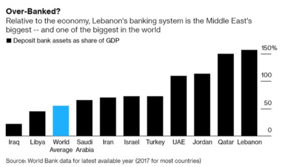 lebanese debt to gdp ratio beincrypto tony toro