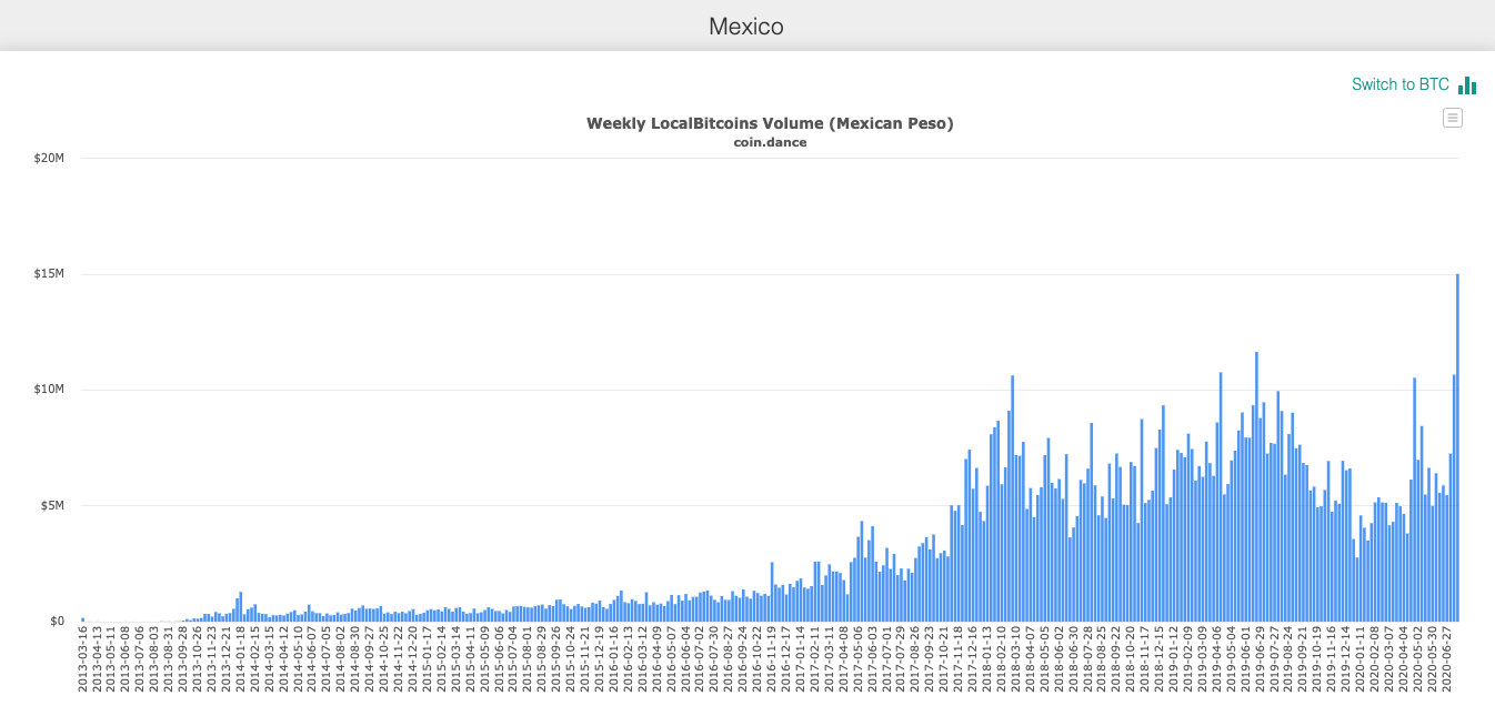 mexico real inflation versus official beincrypto tony toro