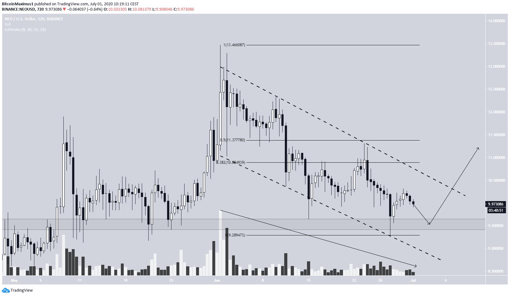 NEO Short-Term Price Movement