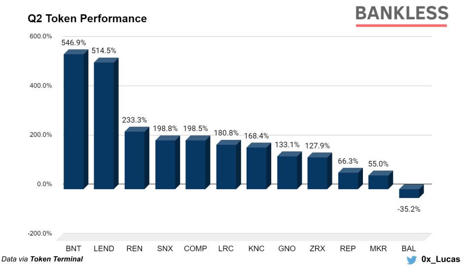 DeFi token performance