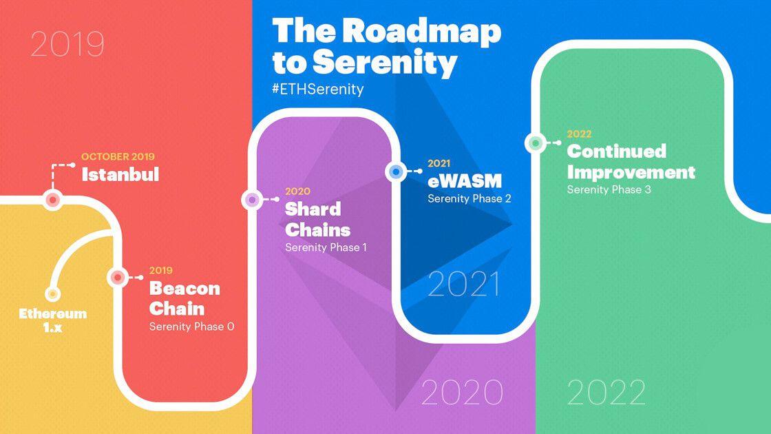 roadmap to serenity timeline beincrypto tony toro
