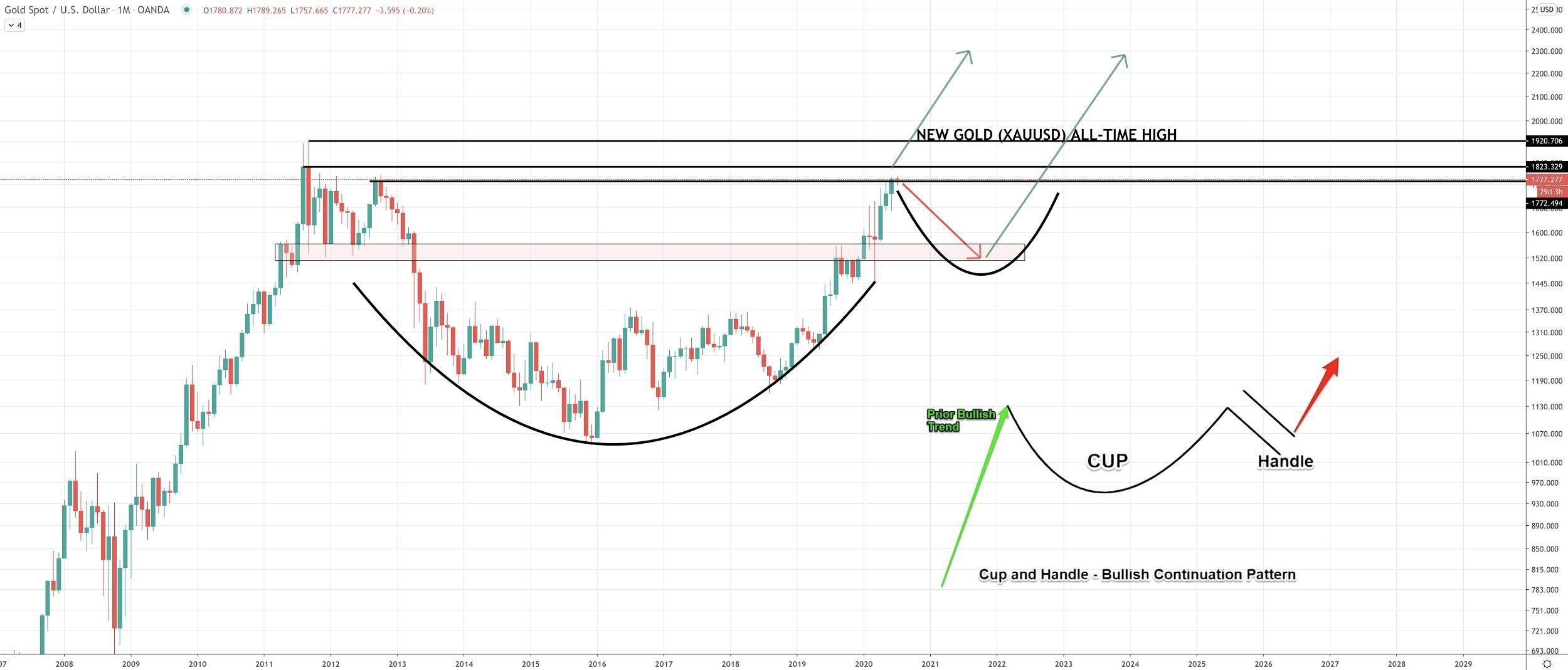 Gold technical 1