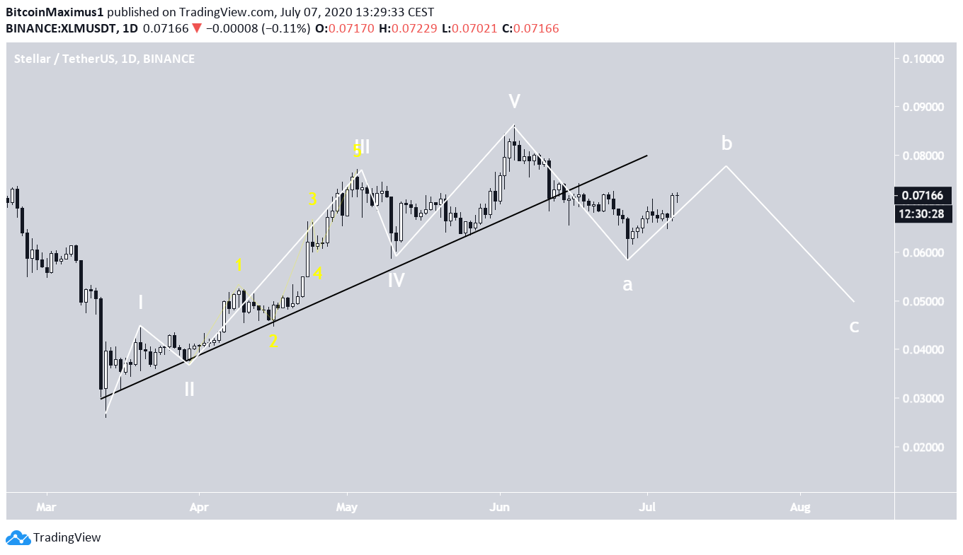 XLM Wave Count