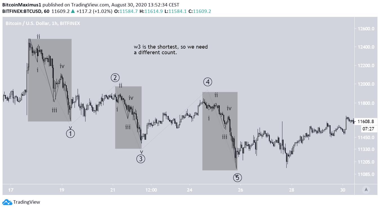Bitcoin Downward Trend