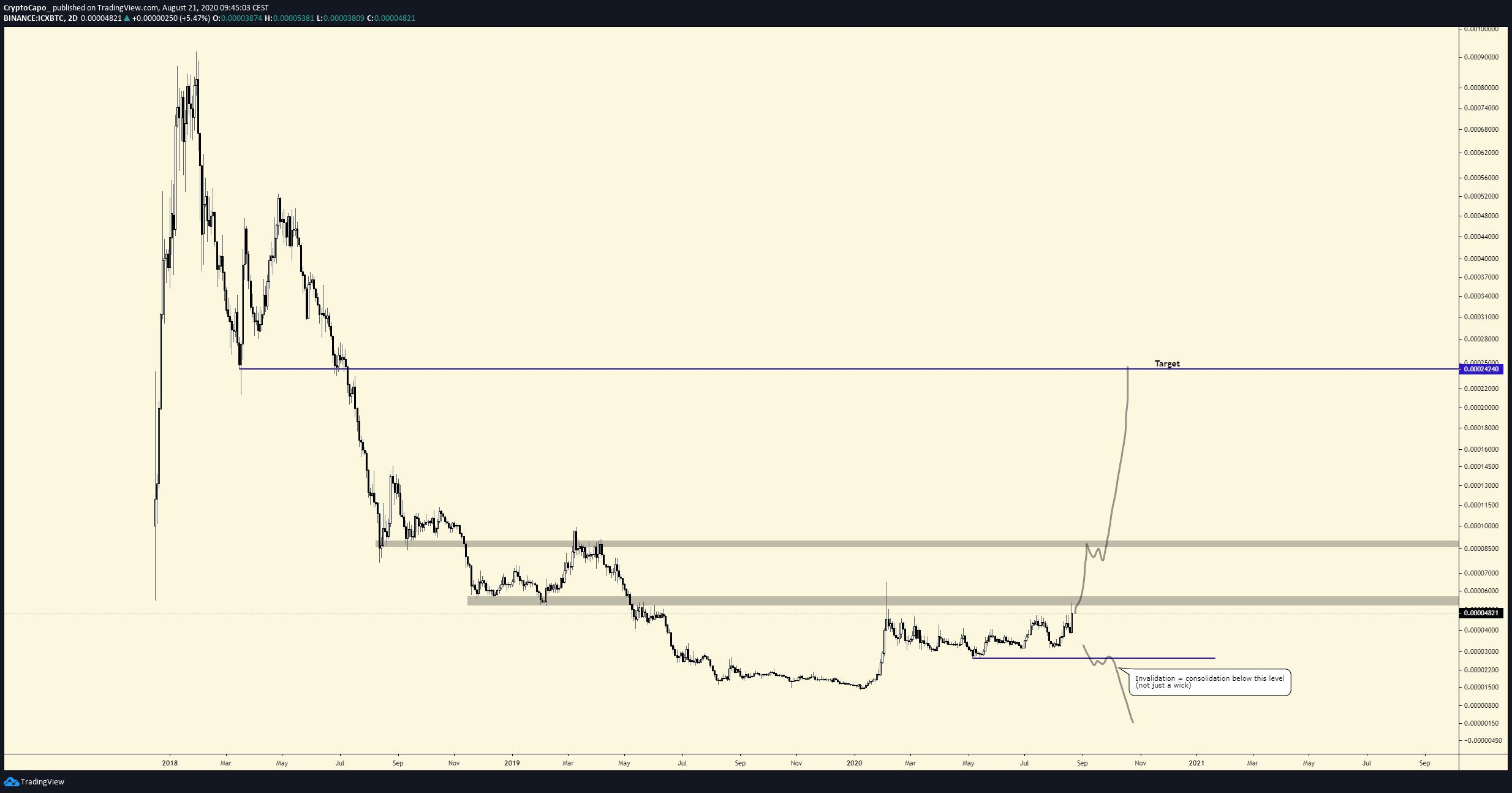 ICX Breakout