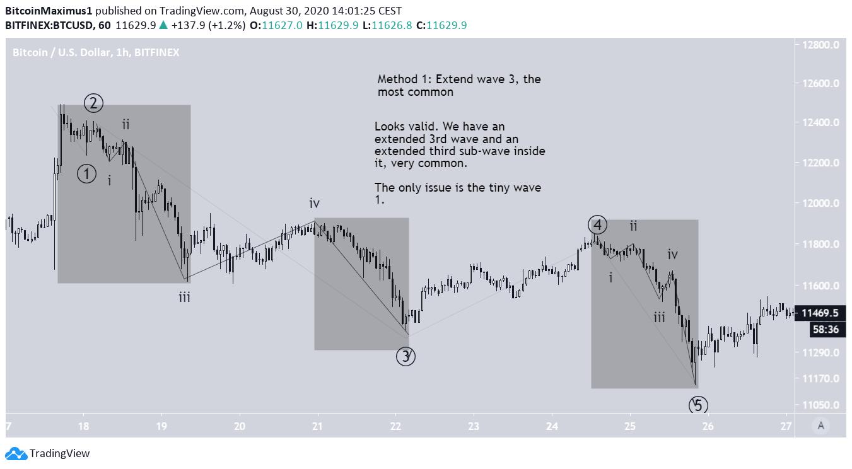 Bitcoin's Bearish Wave Count