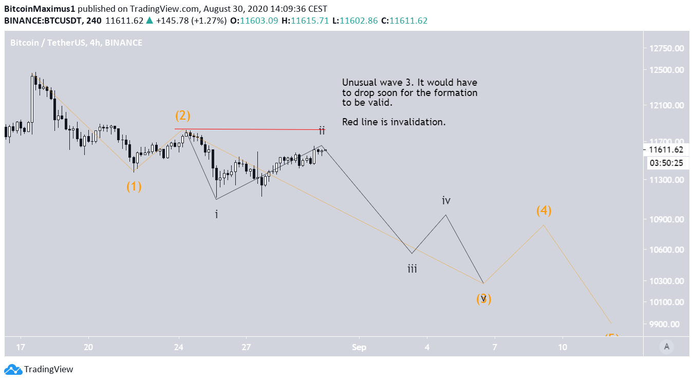 Bearish Wave Count two