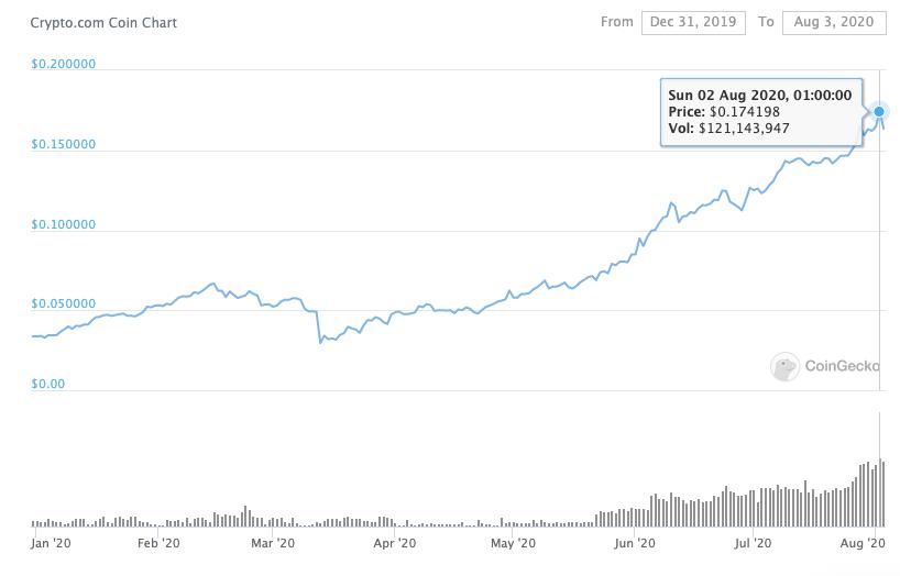CRO price performance 2020 beincrypto tony toro