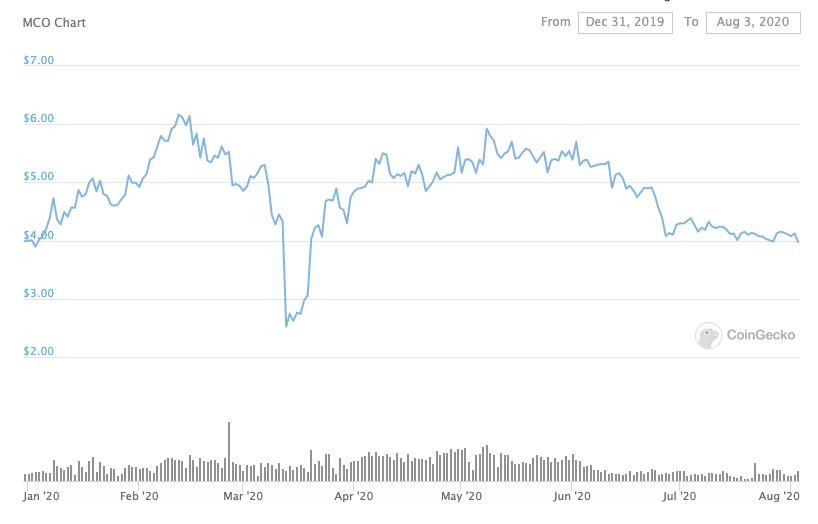 MCo price performance 2020 beincrypto tony toro