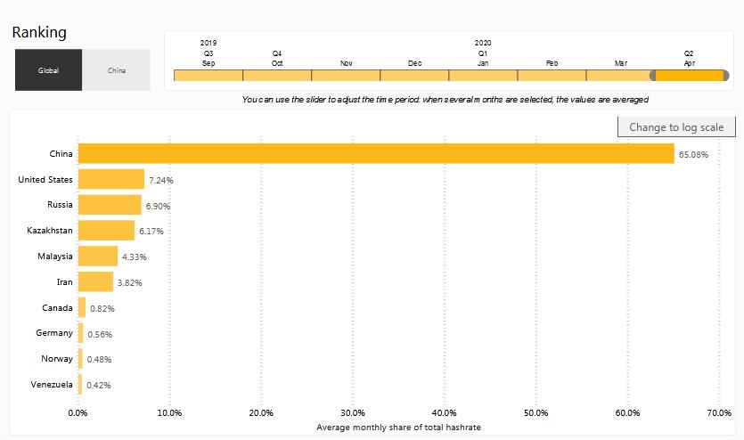 Kazakhstan and Iran are minor Bitcoin mining hubs