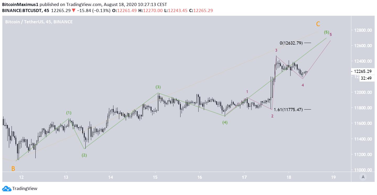 Bitcoin Short-Term Wave Count