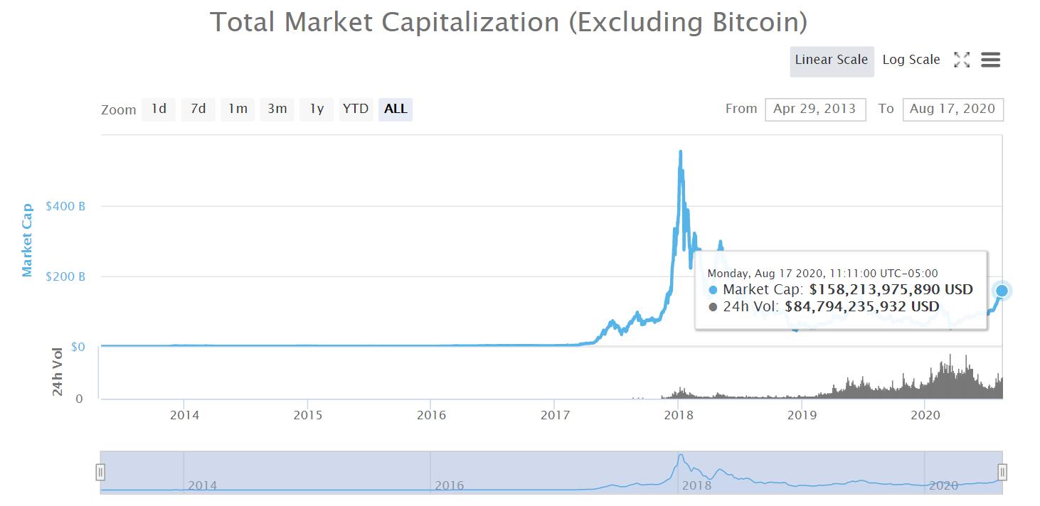Altcoin chart