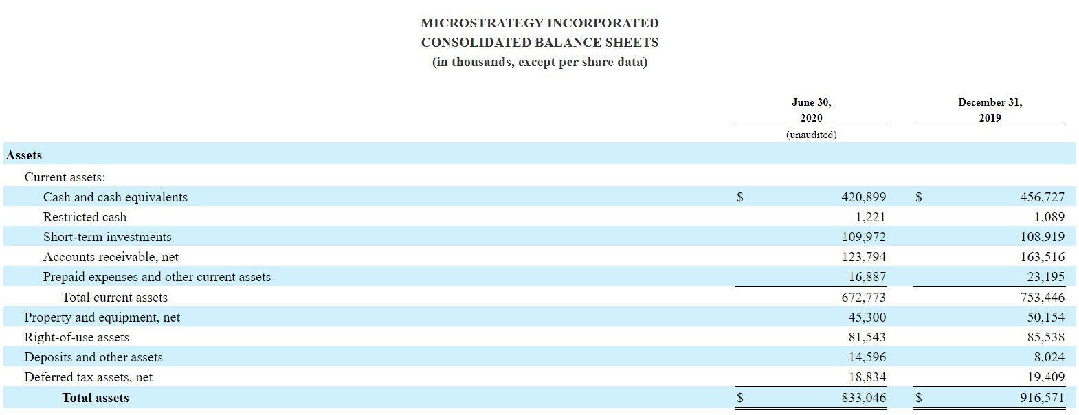 microstrategy balance sheets