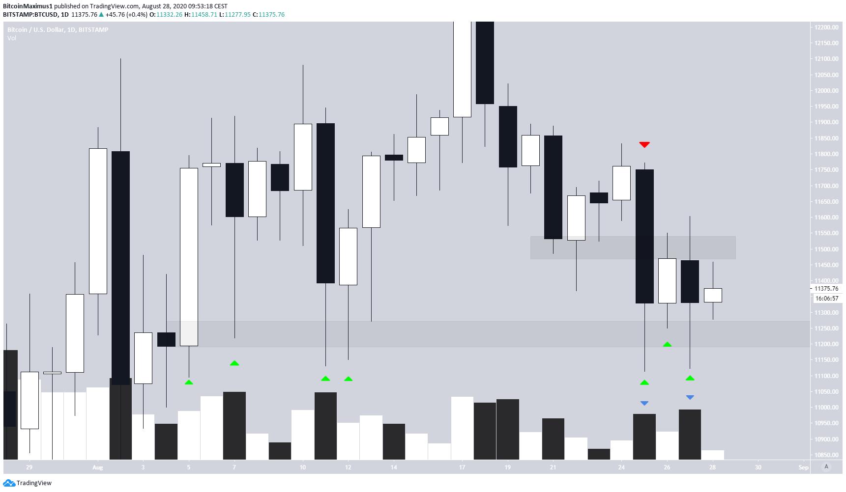 Bitcoin Candlestick Outlook