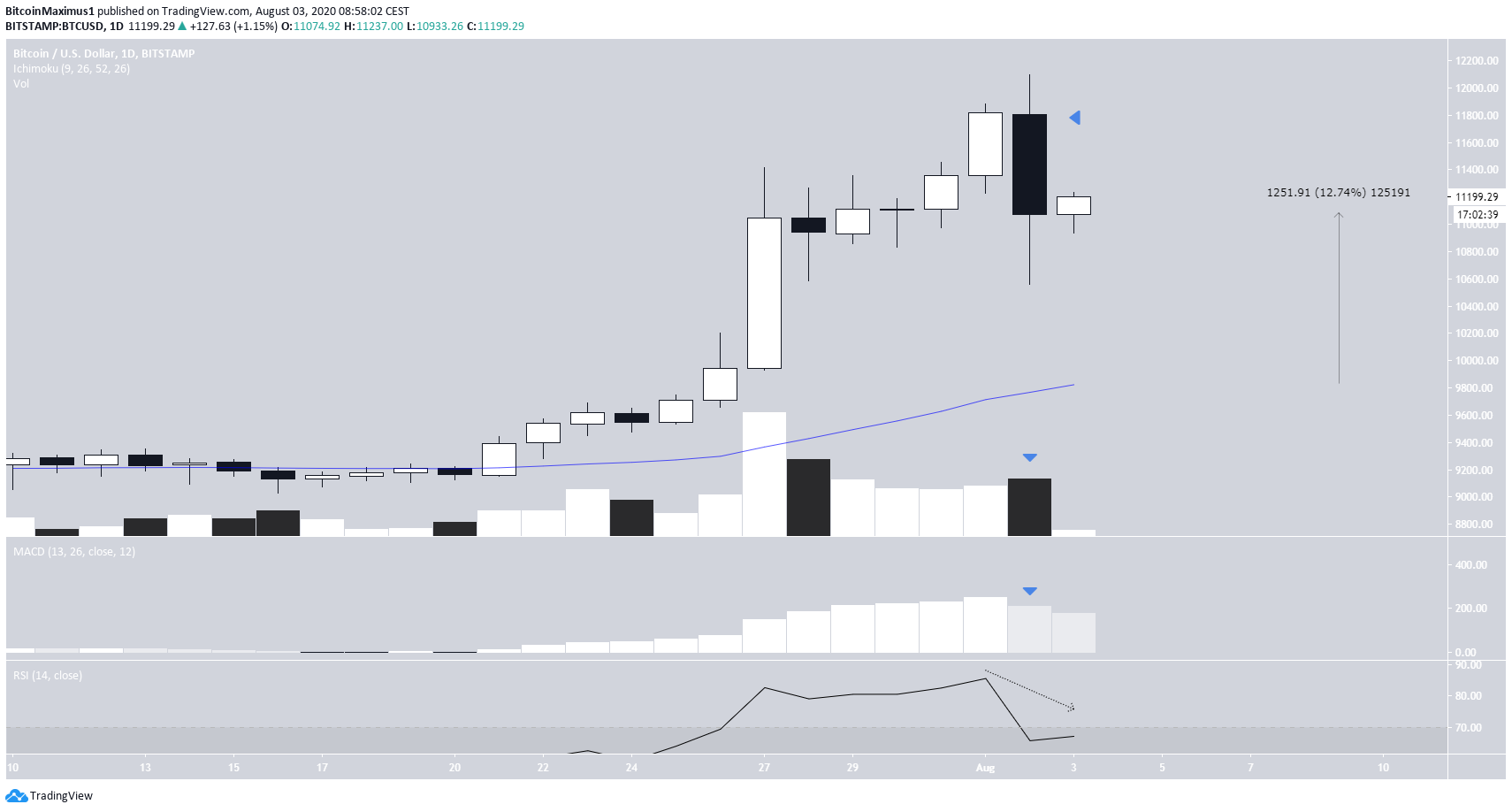 Bitcoin's Daily Trend